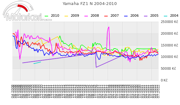 Yamaha FZ1 N 2004-2010