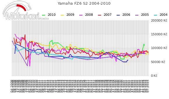 Yamaha FZ6 S2 2004-2010