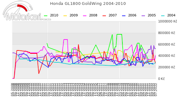 Honda GL1800 GoldWing 2004-2010