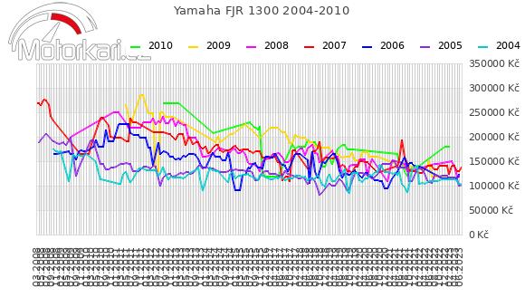 Yamaha FJR 1300 2004-2010