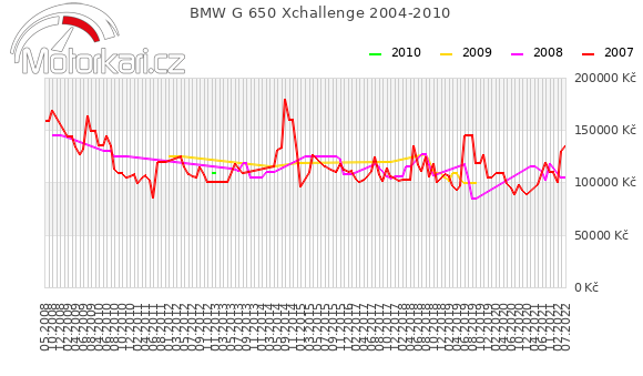BMW G 650 Xchallenge 2004-2010