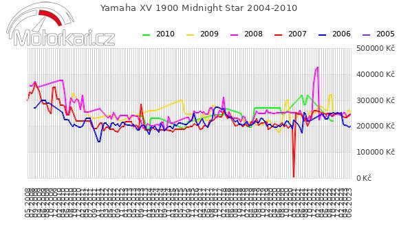 Yamaha XV 1900 Midnight Star 2004-2010