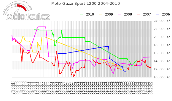 Moto Guzzi Sport 1200 2004-2010