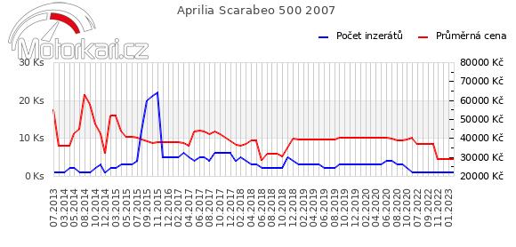 Aprilia Scarabeo 500 2007
