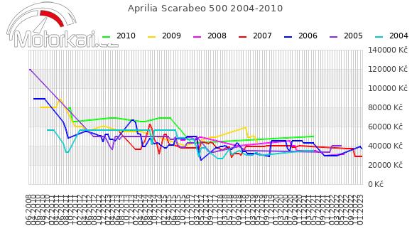 Aprilia Scarabeo 500 2004-2010