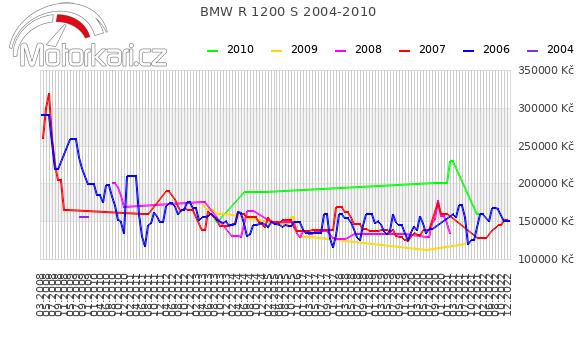 BMW R 1200 S 2004-2010