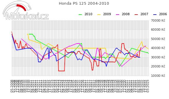 Honda PS 125 2004-2010