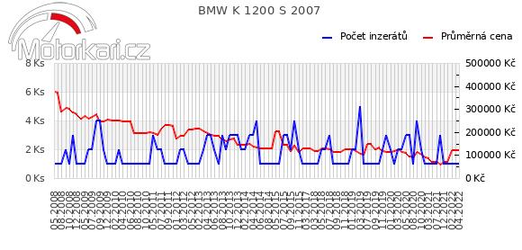 BMW K 1200 S 2007