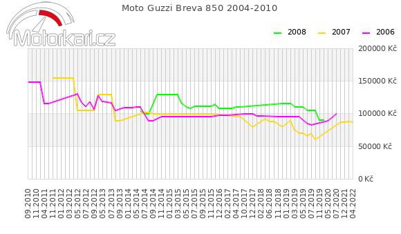 Moto Guzzi Breva 850 2004-2010
