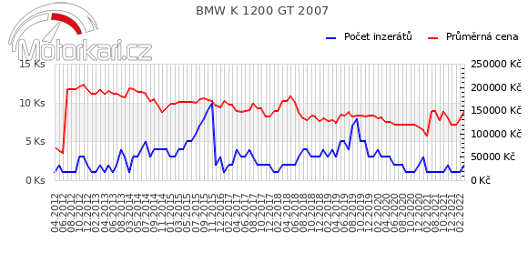 BMW K 1200 GT 2007