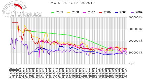 BMW K 1200 GT 2004-2010