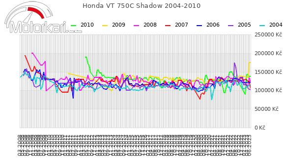 Honda VT 750C Shadow 2004-2010