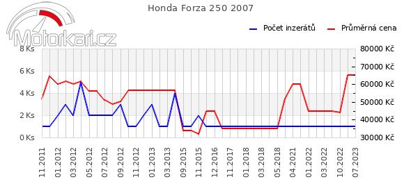 Honda Forza 250 2007
