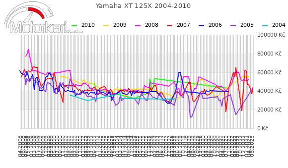 Yamaha XT 125X 2004-2010