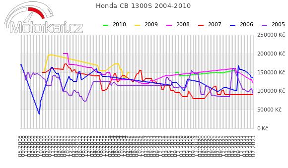 Honda CB 1300S 2004-2010