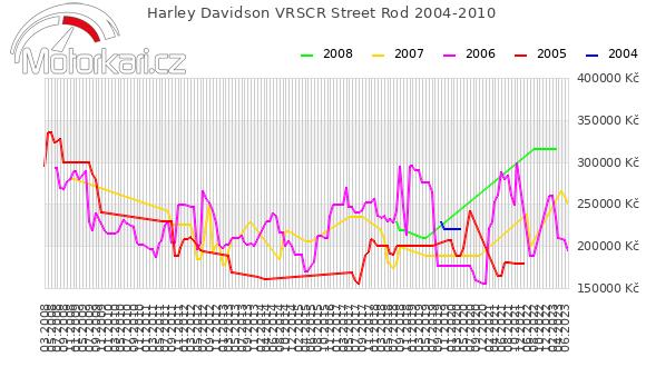 Harley Davidson VRSCR Street Rod 2004-2010