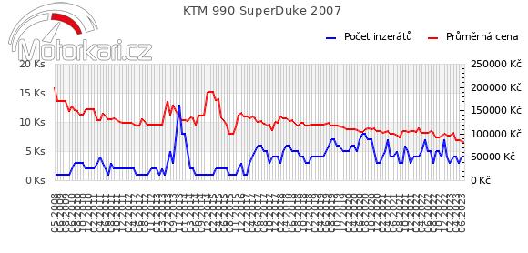 KTM 990 SuperDuke 2007