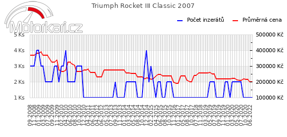 Triumph Rocket III Classic 2007