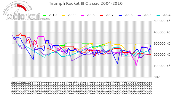 Triumph Rocket III Classic 2004-2010