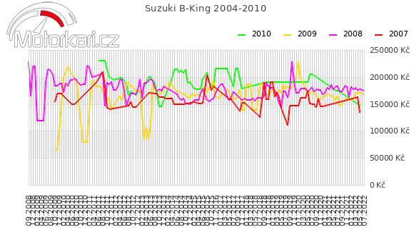 Suzuki B-King 2004-2010