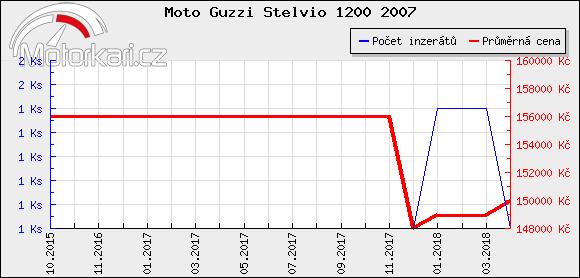 Moto Guzzi Stelvio 1200 2007