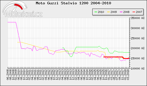 Moto Guzzi Stelvio 1200 2004-2010