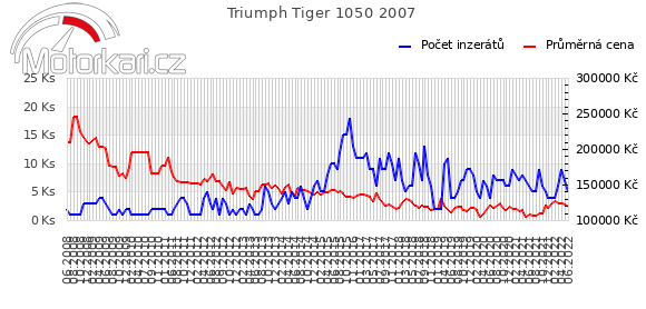 Triumph Tiger 1050 2007