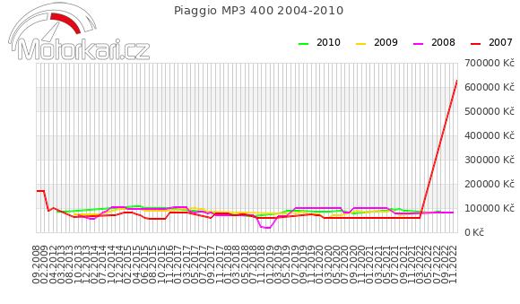 Piaggio MP3 400 2004-2010