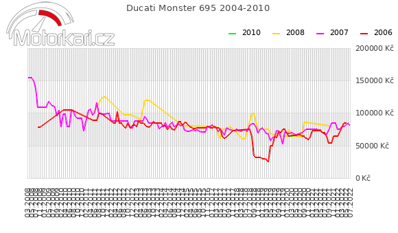 Ducati Monster 695 2004-2010