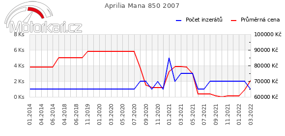 Aprilia Mana 850 2007