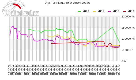 Aprilia Mana 850 2004-2010