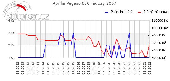 Aprilia Pegaso 650 Factory 2007