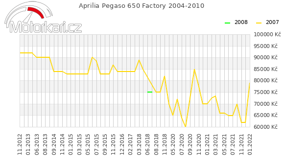 Aprilia Pegaso 650 Factory 2004-2010