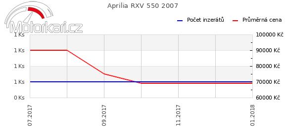 Aprilia RXV 550 2007