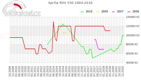 Aprilia RXV 550 2004-2010