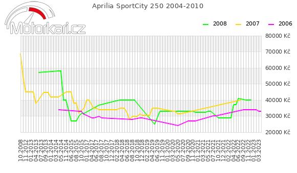 Aprilia SportCity 250 2004-2010