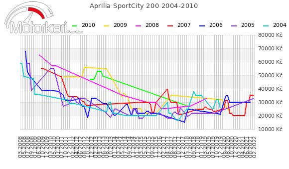 Aprilia SportCity 200 2004-2010