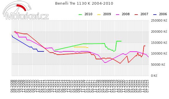 Benelli Tre 1130 K 2004-2010