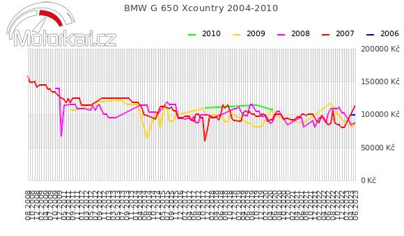 BMW G 650 Xcountry 2004-2010