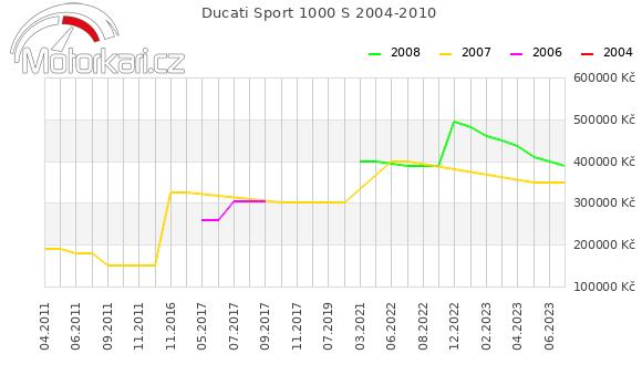 Ducati Sport 1000 S 2004-2010
