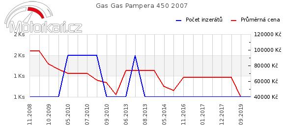 Gas Gas Pampera 450 2007