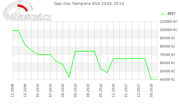 Gas Gas Pampera 450 2004-2010
