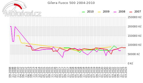Gilera Fuoco 500 2004-2010