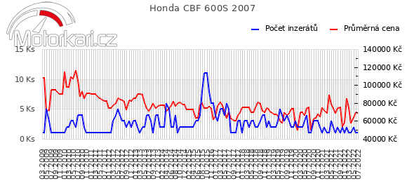 Honda CBF 600S 2007