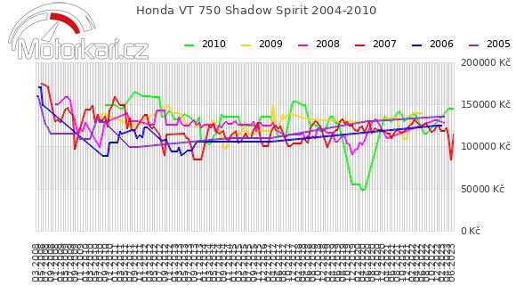 Honda VT 750 Shadow Spirit 2004-2010