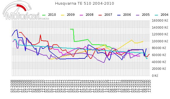Husqvarna TE 510 2004-2010