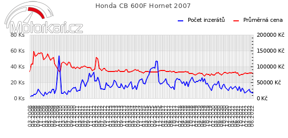 Honda CB 600F Hornet 2007