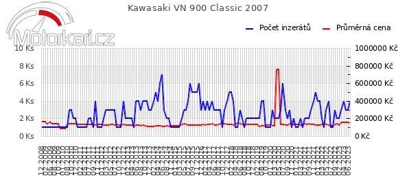 Kawasaki VN 900 Classic 2007