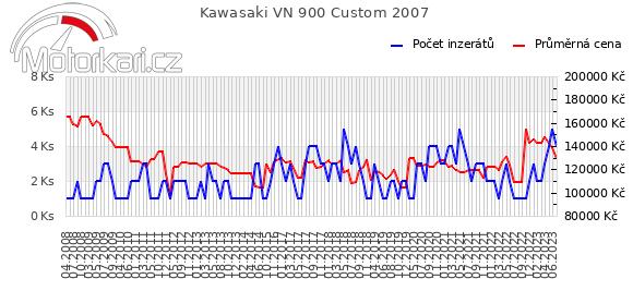 Kawasaki VN 900 Custom 2007