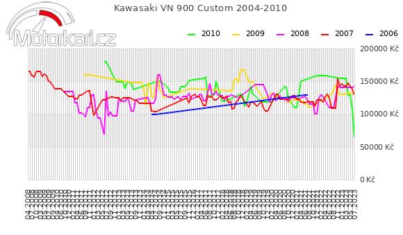 Kawasaki VN 900 Custom 2004-2010